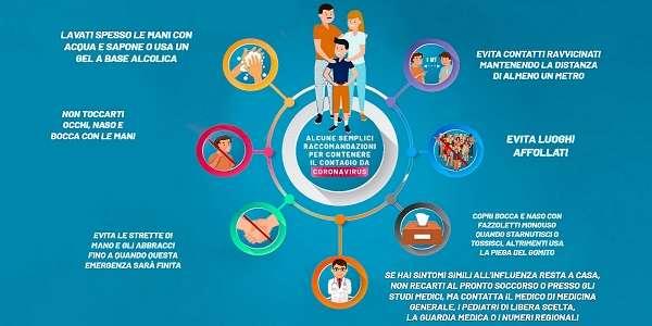 Sistema immunitario covid-19 e consigli per contenere il contagio