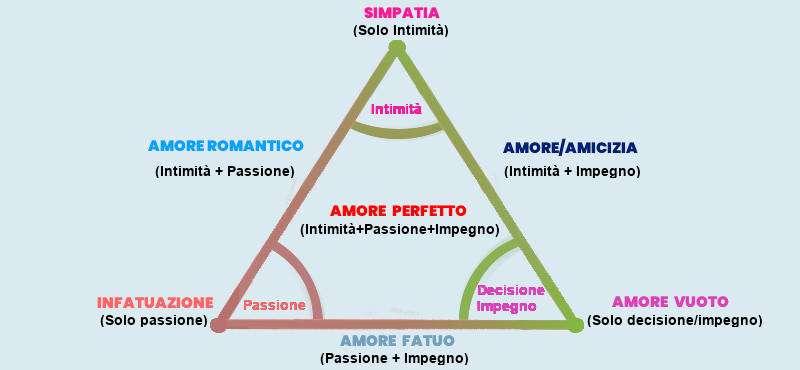 Teoria triangolare di Sternberg e 7 tipi di amore nelle relazioni